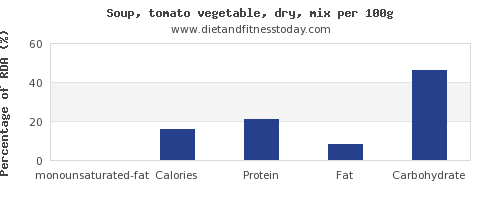 monounsaturated fat and nutrition facts in vegetable soup per 100g